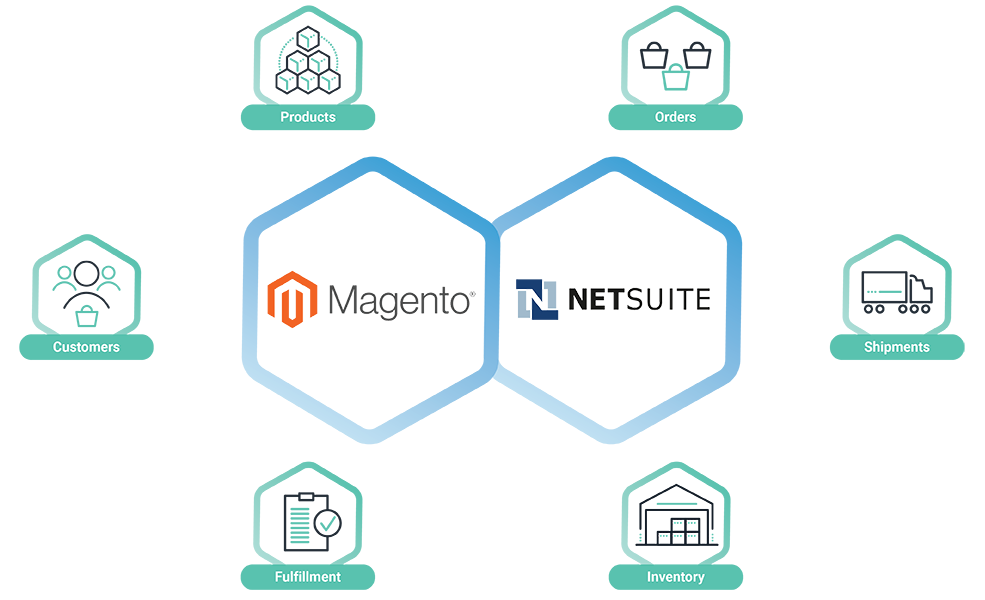 Cleo Integration Cloud Magento-Netsuite Integration Solution