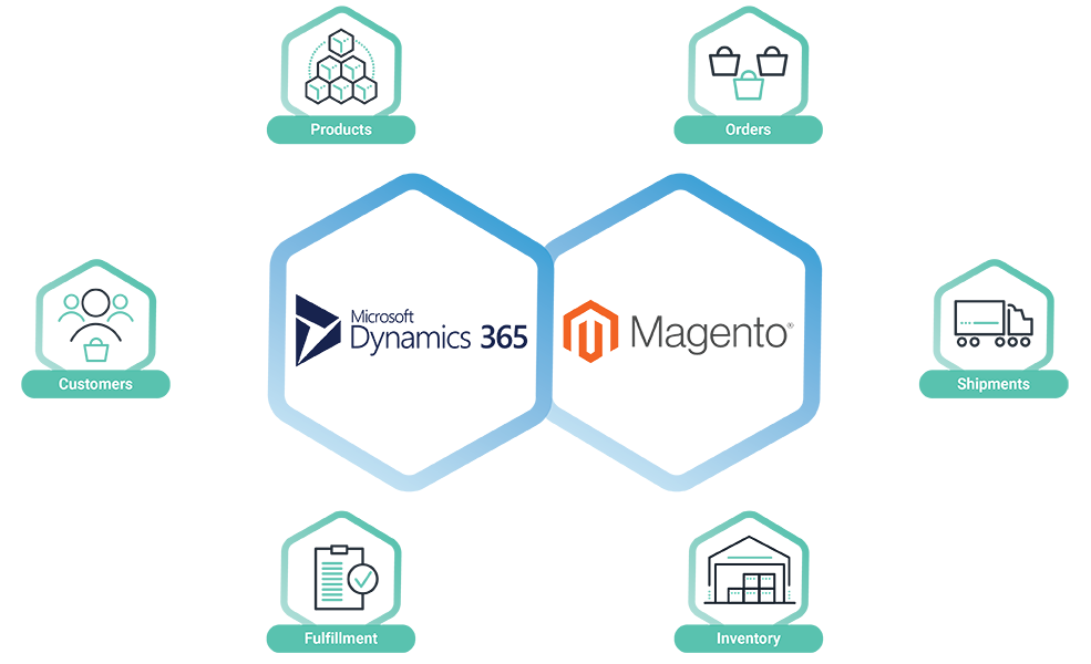 Microsoft Dynamics 365-Magento Integration Solution Cleo Integration Cloud