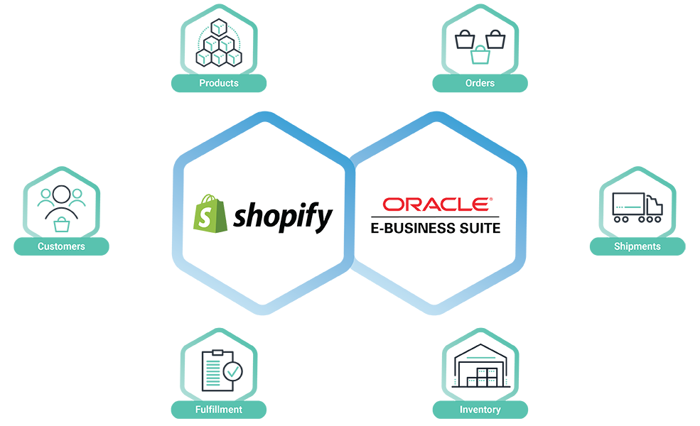Shopify-Oracle ERP Integration Solution Cleo Integration Cloud