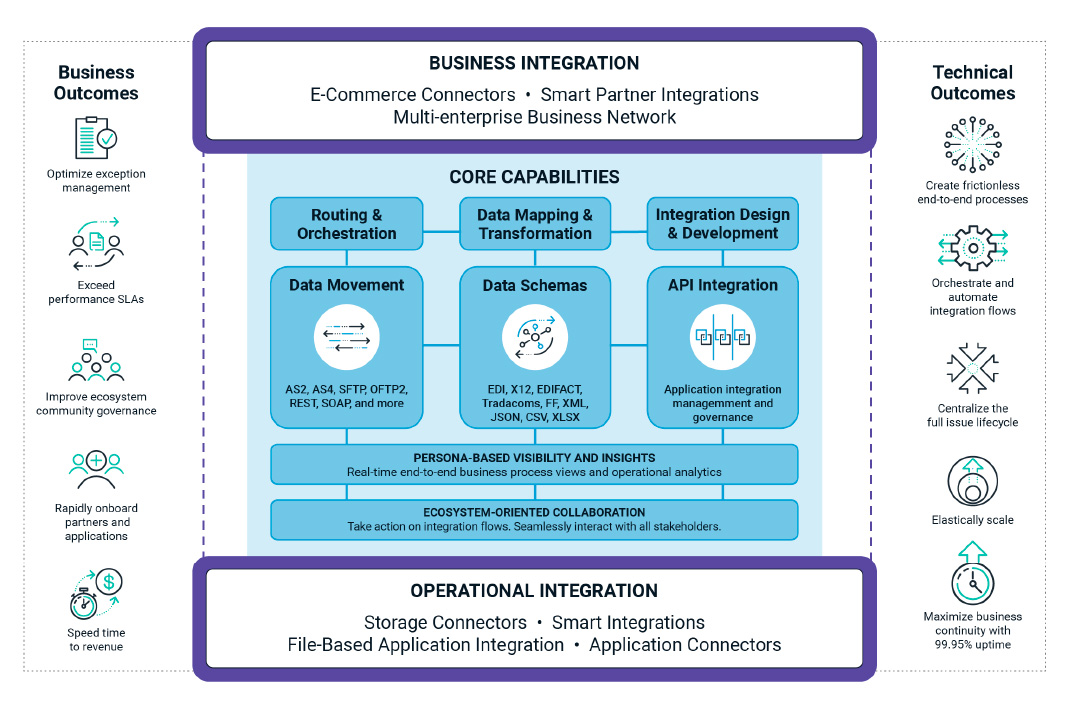 Ecosystem Integration Combines Integration Technology with Persona-based Insights