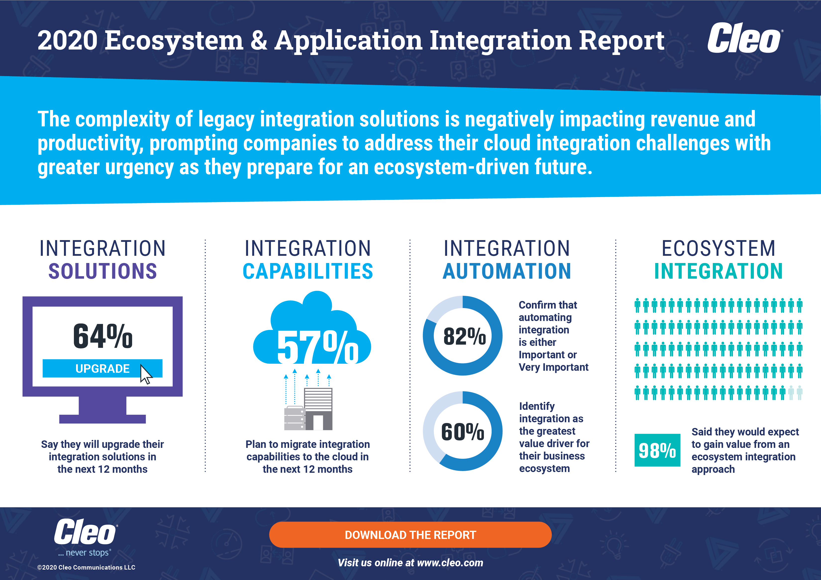 The 2020 State of Ecosystem and Application Integration Report