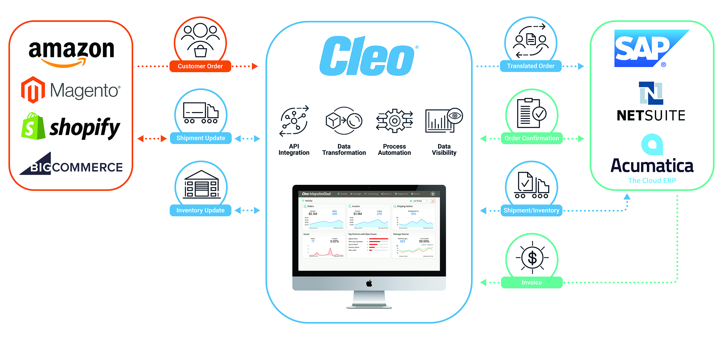 Cleo Integration Cloud Winter 2019 Release