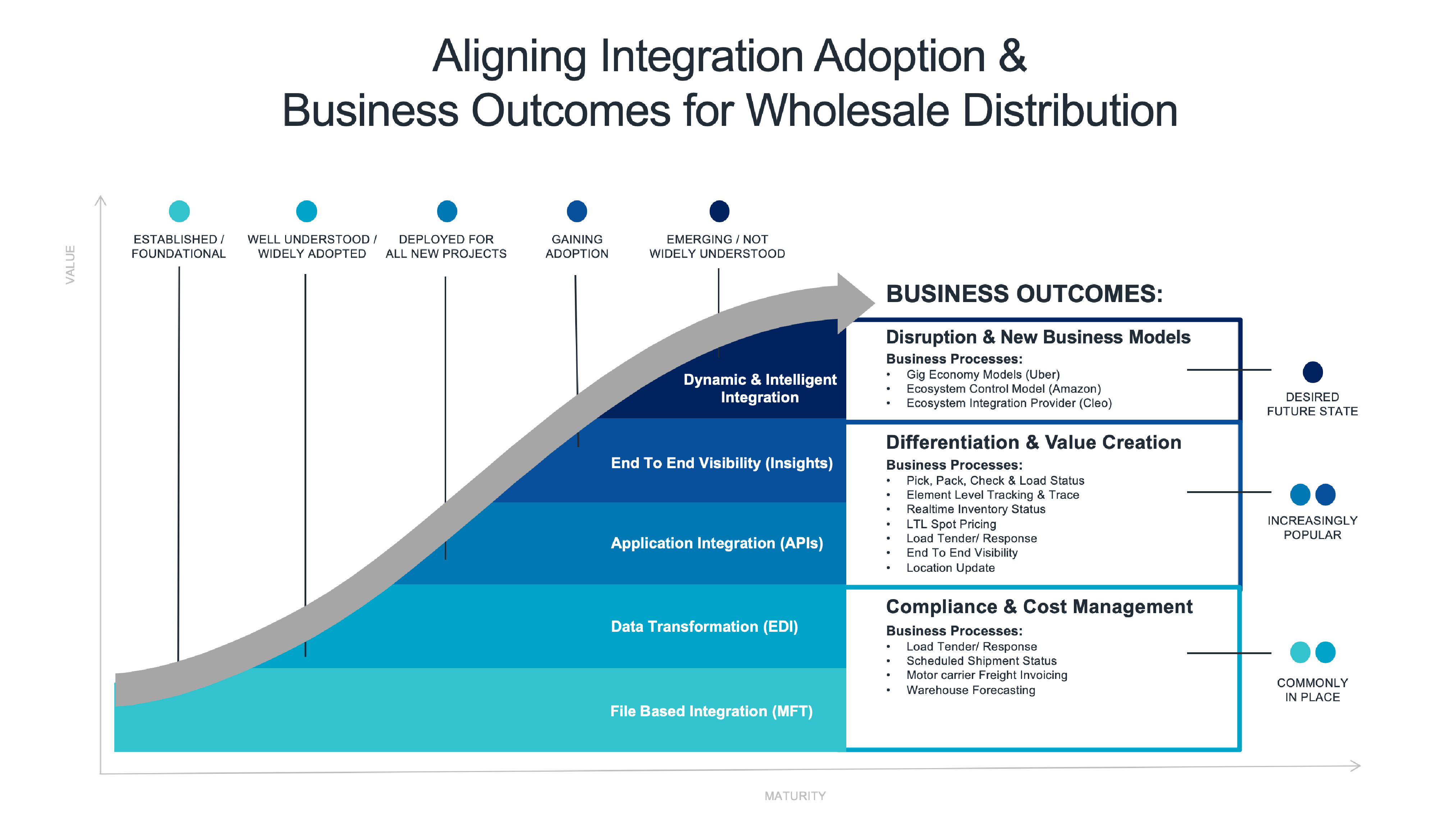 Five Stage Maturity Model for Wholesale Distributors