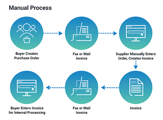 Manual Process before EDI