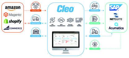 Recent updates to the Cleo Integration Cloud platform help companies seamlessly integrate e-commerce workflows and revenue streams.