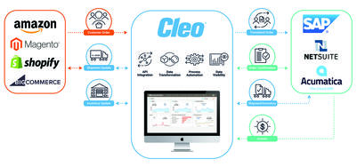 Recent updates to the Cleo Integration Cloud platform help companies seamlessly integrate eCommerce workflows and revenue streams.