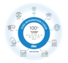 Cleo data integration software facilitates your ability to offer compelling integration experiences